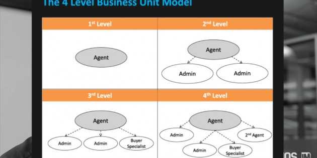 business level 2 unit 13 p1 Btec level 3 unit 2, business rescources, focusing on p1 this website and its content is subject to our terms and conditions.