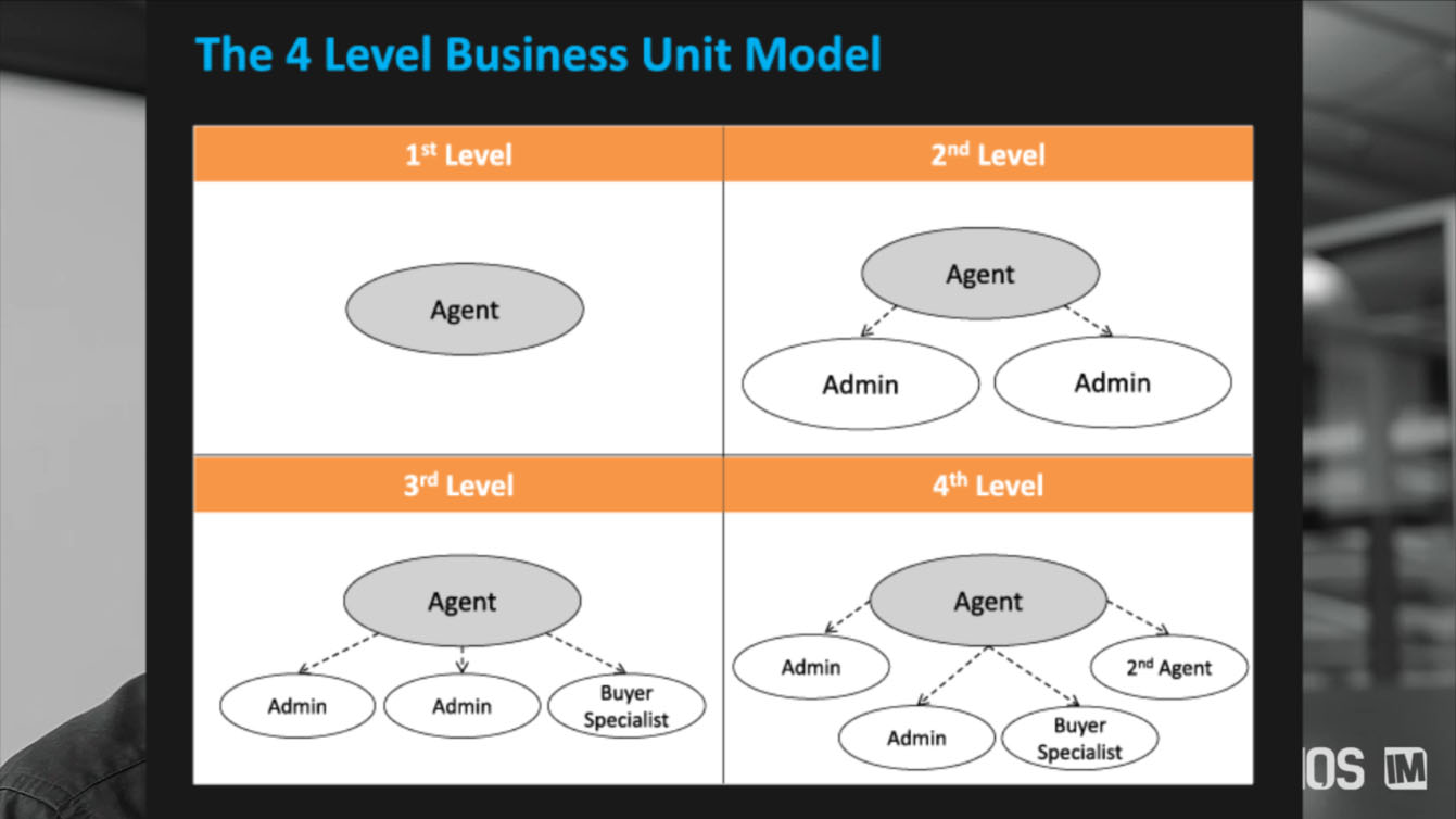 business level 3 unit 1 4
